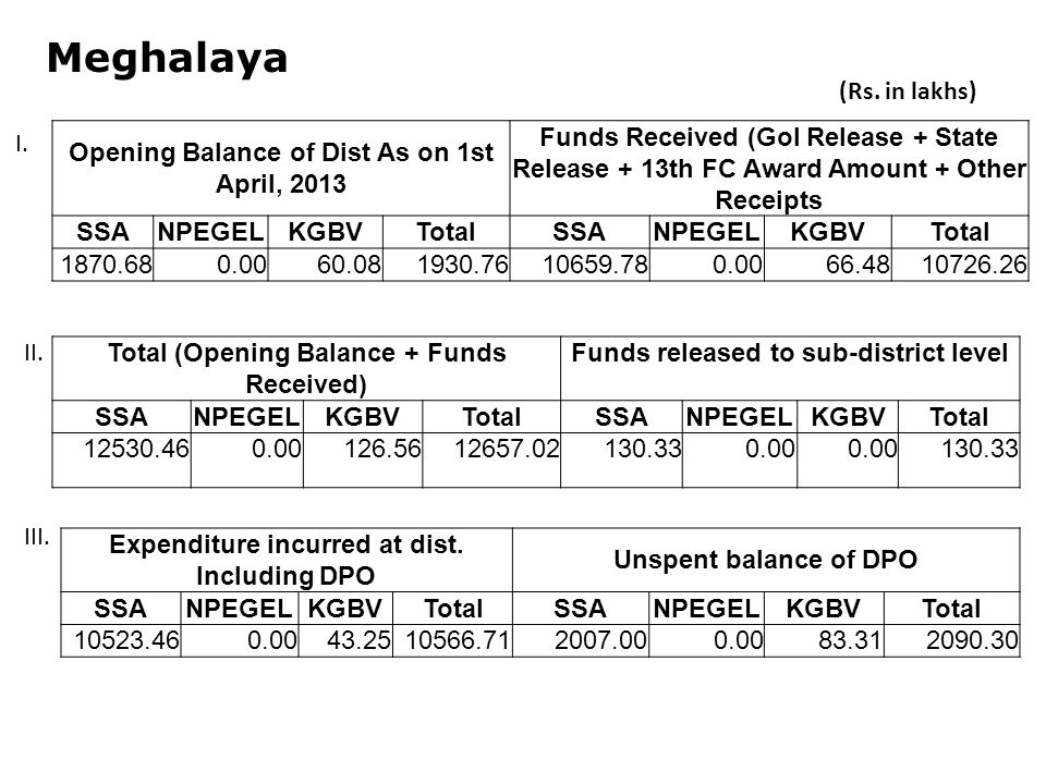 Meghalaya Opening Balance of Dist As on 1st April, 2013 Funds Received (GoI Release + State Release + 13th FC Award Amount + Other Receipts SSANPEGELKGBVTotalSSANPEGELKGBVTotal Total (Opening Balance + Funds Received) Funds released to sub-district level SSANPEGELKGBVTotalSSANPEGELKGBVTotal Expenditure incurred at dist.