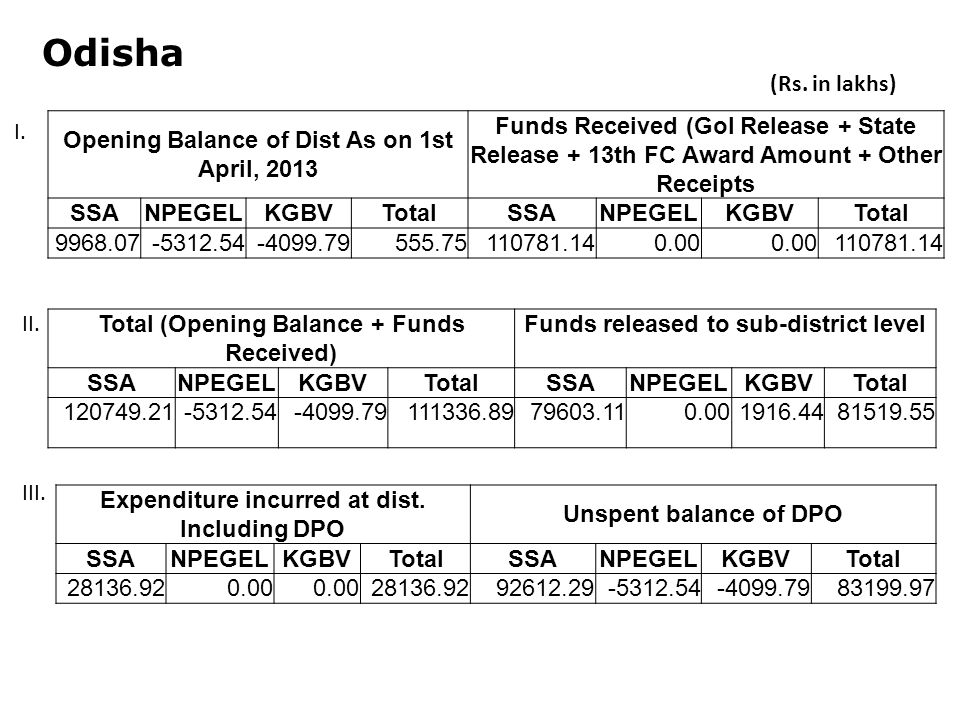 Odisha Opening Balance of Dist As on 1st April, 2013 Funds Received (GoI Release + State Release + 13th FC Award Amount + Other Receipts SSANPEGELKGBVTotalSSANPEGELKGBVTotal Total (Opening Balance + Funds Received) Funds released to sub-district level SSANPEGELKGBVTotalSSANPEGELKGBVTotal Expenditure incurred at dist.