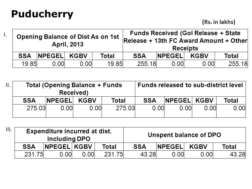 Puducherry Opening Balance of Dist As on 1st April, 2013 Funds Received (GoI Release + State Release + 13th FC Award Amount + Other Receipts SSANPEGELKGBVTotalSSANPEGELKGBVTotal Total (Opening Balance + Funds Received) Funds released to sub-district level SSANPEGELKGBVTotalSSANPEGELKGBVTotal Expenditure incurred at dist.