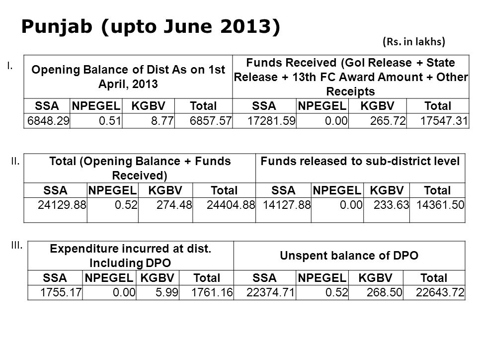 Punjab (upto June 2013) Opening Balance of Dist As on 1st April, 2013 Funds Received (GoI Release + State Release + 13th FC Award Amount + Other Receipts SSANPEGELKGBVTotalSSANPEGELKGBVTotal Total (Opening Balance + Funds Received) Funds released to sub-district level SSANPEGELKGBVTotalSSANPEGELKGBVTotal Expenditure incurred at dist.
