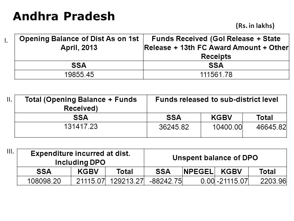 Andhra Pradesh Opening Balance of Dist As on 1st April, 2013 Funds Received (GoI Release + State Release + 13th FC Award Amount + Other Receipts SSA Total (Opening Balance + Funds Received) Funds released to sub-district level SSA KGBVTotal Expenditure incurred at dist.