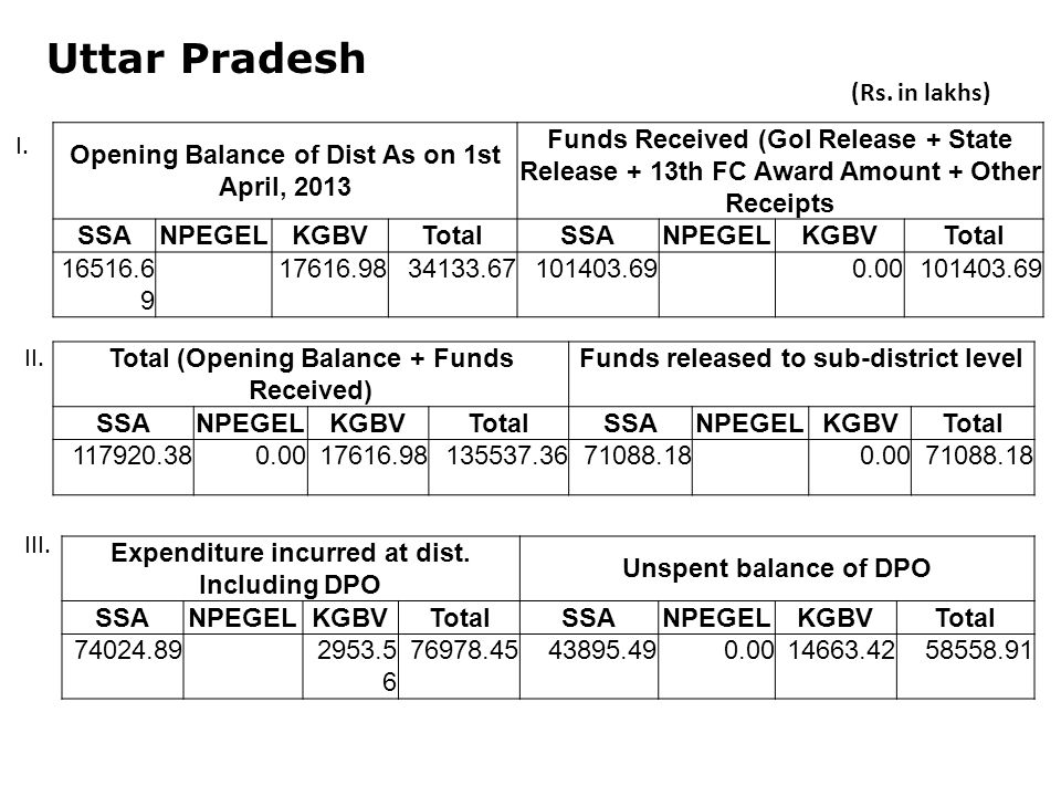 Uttar Pradesh Opening Balance of Dist As on 1st April, 2013 Funds Received (GoI Release + State Release + 13th FC Award Amount + Other Receipts SSANPEGELKGBVTotalSSANPEGELKGBVTotal Total (Opening Balance + Funds Received) Funds released to sub-district level SSANPEGELKGBVTotalSSANPEGELKGBVTotal Expenditure incurred at dist.