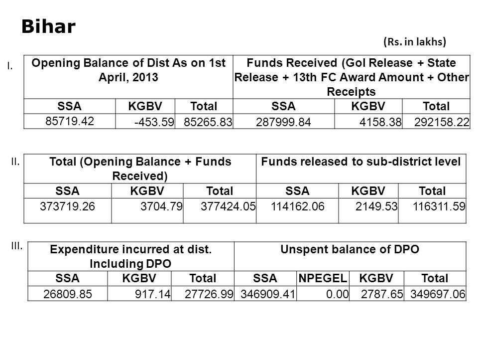 Bihar Opening Balance of Dist As on 1st April, 2013 Funds Received (GoI Release + State Release + 13th FC Award Amount + Other Receipts SSAKGBVTotalSSAKGBVTotal Total (Opening Balance + Funds Received) Funds released to sub-district level SSAKGBVTotalSSAKGBVTotal Expenditure incurred at dist.