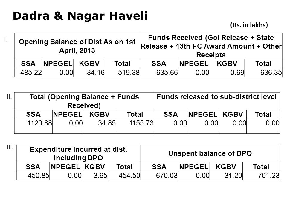 Dadra & Nagar Haveli Opening Balance of Dist As on 1st April, 2013 Funds Received (GoI Release + State Release + 13th FC Award Amount + Other Receipts SSANPEGELKGBVTotalSSANPEGELKGBVTotal Total (Opening Balance + Funds Received) Funds released to sub-district level SSANPEGELKGBVTotalSSANPEGELKGBVTotal Expenditure incurred at dist.