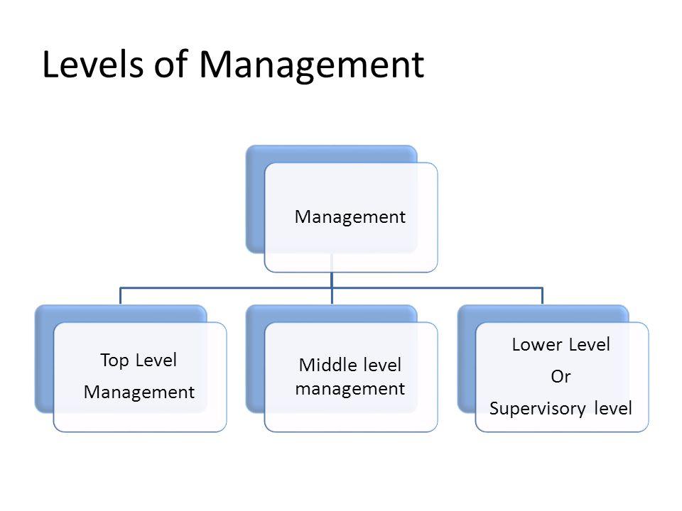 Levels of Management Management Top Level Management Middle level management Lower Level Or Supervisory level