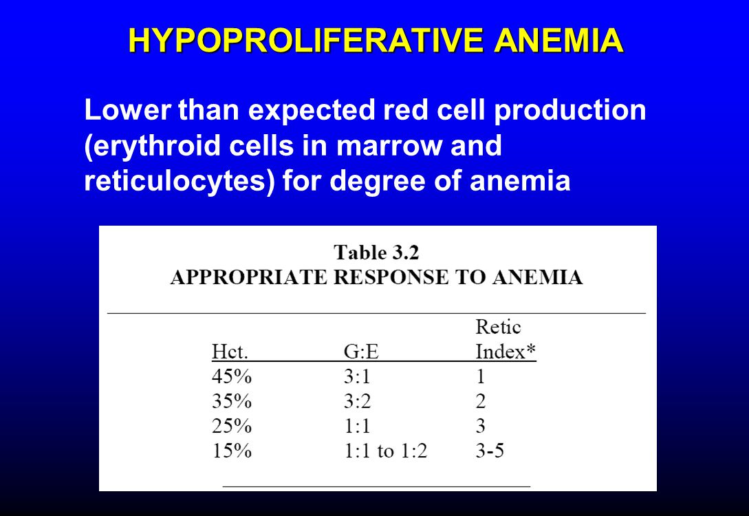 HYPOPROLIFERATIVE ANEMIA Lower than expected red cell production (erythroid cells in marrow and reticulocytes) for degree of anemia