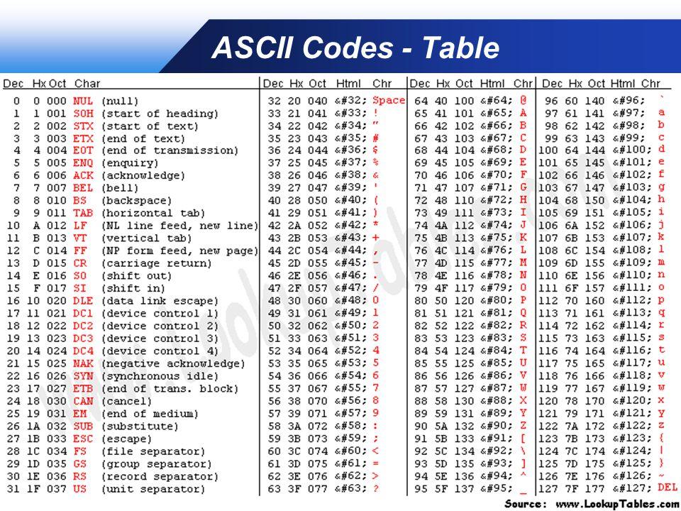 Company LOGO ASCII Codes - Table