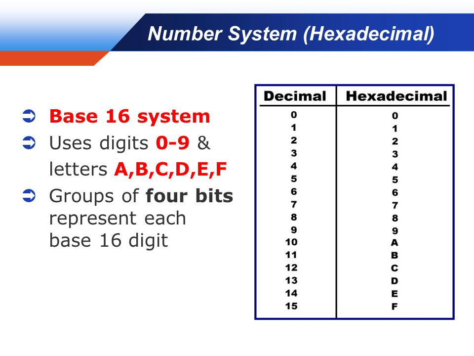 Company LOGO Number System (Hexadecimal)  Base 16 system  Uses digits 0-9 & letters A,B,C,D,E,F  Groups of four bits represent each base 16 digit