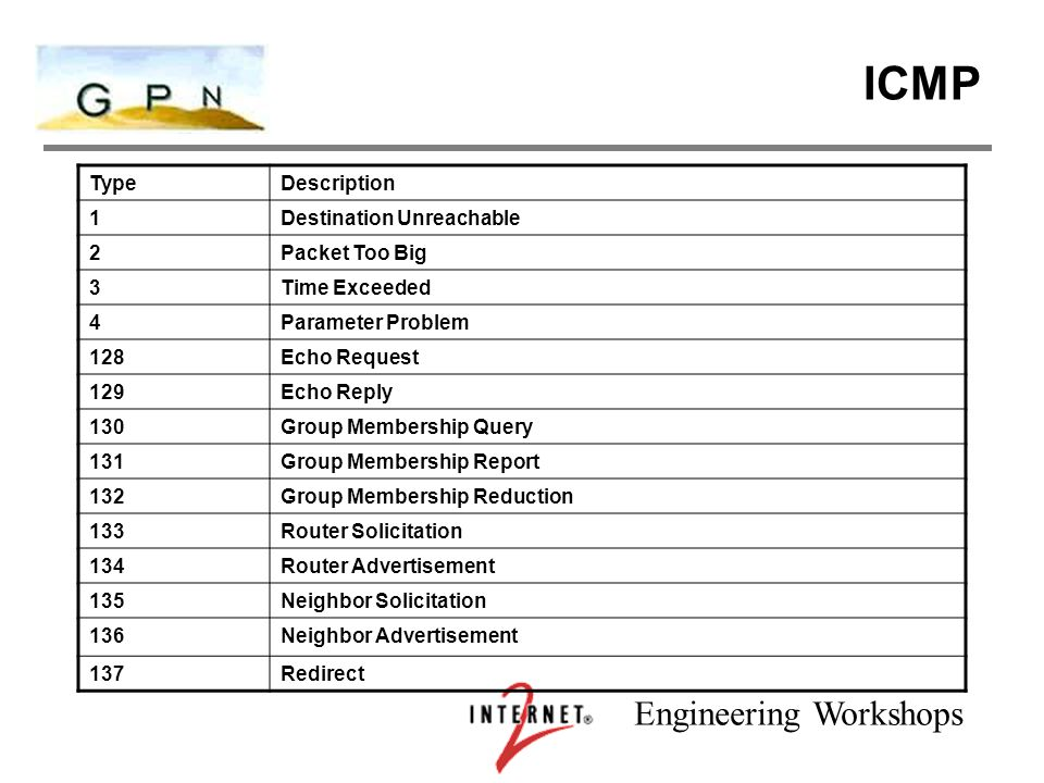 Engineering Workshops ICMP TypeDescription 1Destination Unreachable 2Packet Too Big 3Time Exceeded 4Parameter Problem 128Echo Request 129Echo Reply 130Group Membership Query 131Group Membership Report 132Group Membership Reduction 133Router Solicitation 134Router Advertisement 135Neighbor Solicitation 136Neighbor Advertisement 137Redirect