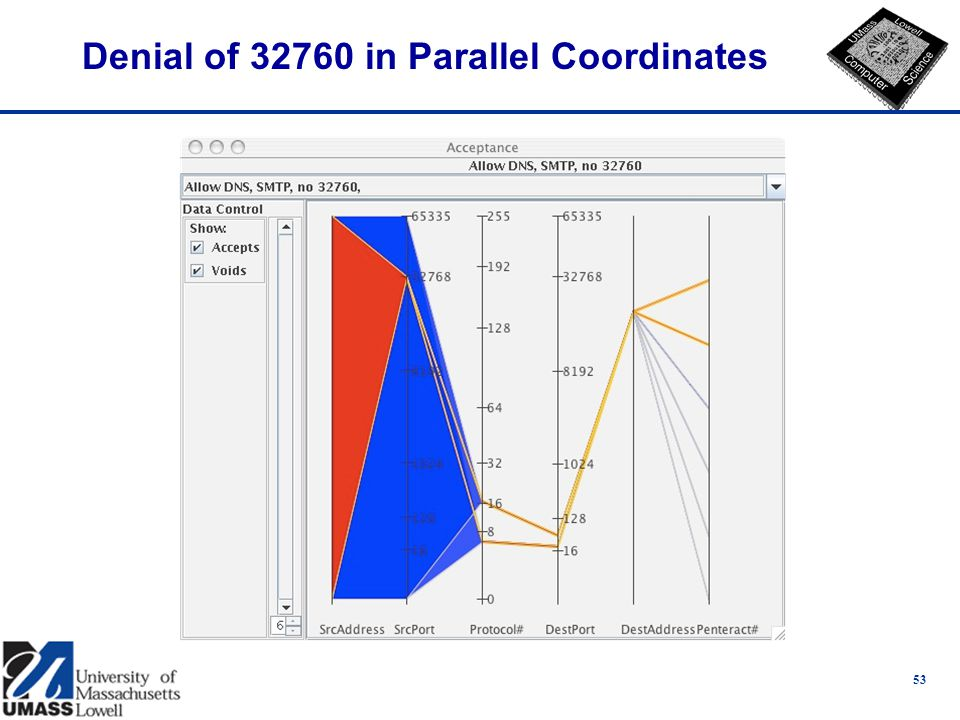 Denial of in Parallel Coordinates 53