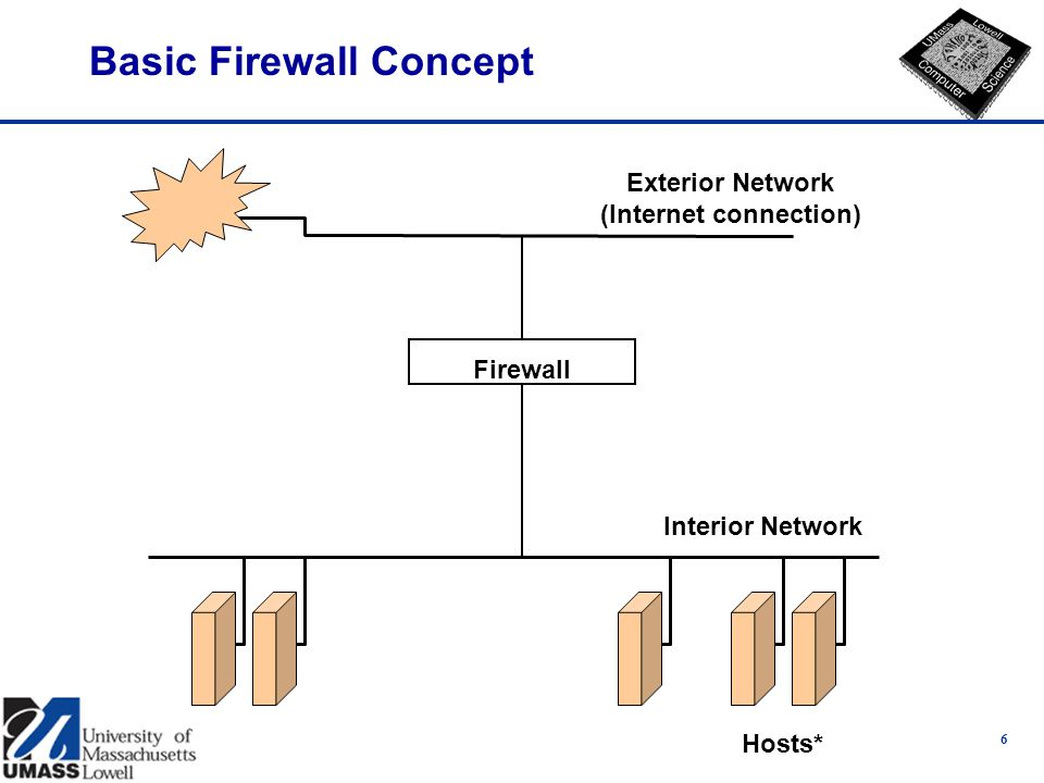 6 Basic Firewall Concept Exterior Network (Internet connection) Interior Network Hosts* Firewall
