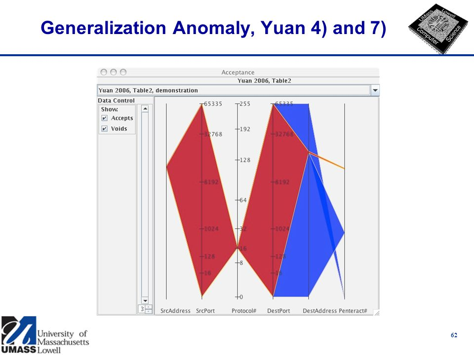 Generalization Anomaly, Yuan 4) and 7) 62
