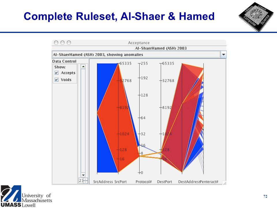 Complete Ruleset, Al-Shaer & Hamed 72