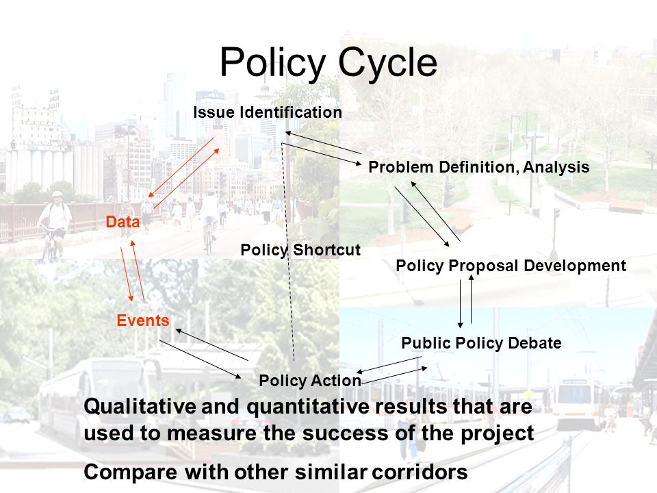 Policy Cycle Policy Proposal Development Issue Identification Problem Definition, Analysis Public Policy Debate Policy Action Events Data Policy Shortcut Qualitative and quantitative results that are used to measure the success of the project Compare with other similar corridors