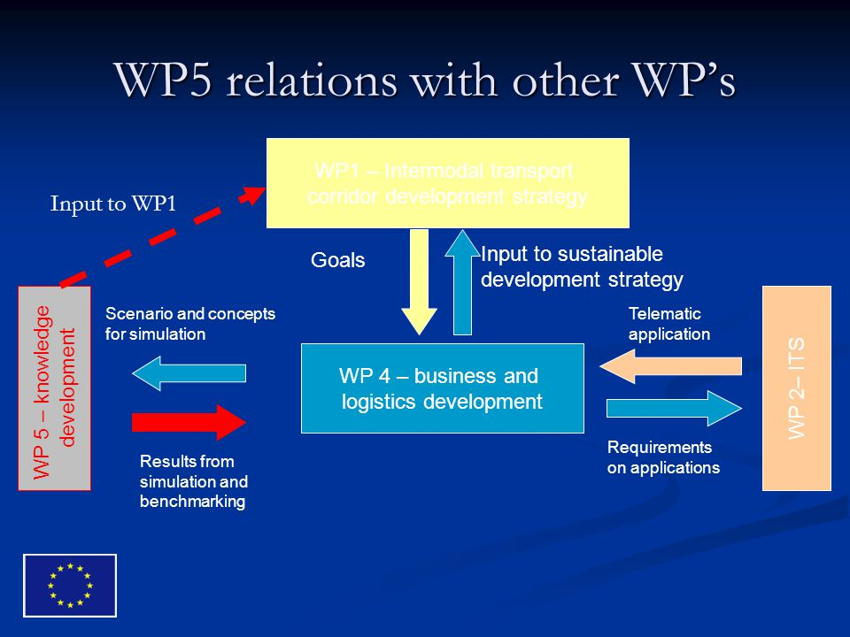 WP5 relations with other WP's WP 5 – knowledge development WP 4 – business and logistics development WP1 – Intermodal transport corridor development strategy Input to sustainable development strategy Scenario and concepts for simulation Results from simulation and benchmarking Telematic application Requirements on applications Goals WP 2– ITS Input to WP1