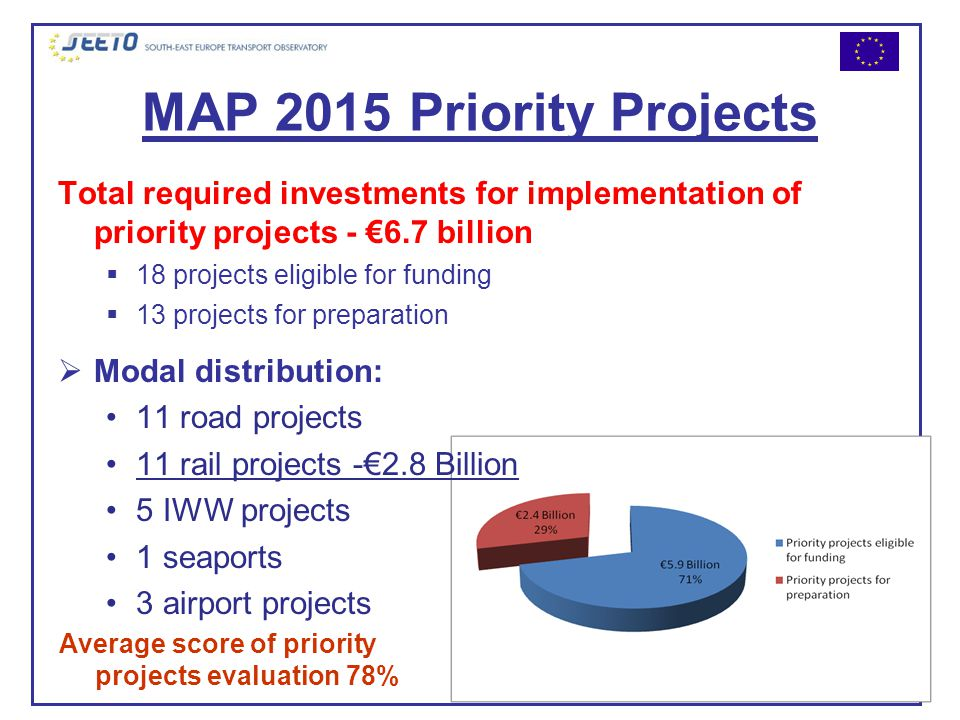 MAP 2015 Priority Projects Total required investments for implementation of priority projects - €6.7 billion  18 projects eligible for funding  13 projects for preparation  Modal distribution: 11 road projects 11 rail projects -€2.8 Billion 5 IWW projects 1 seaports 3 airport projects Average score of priority projects evaluation 78%