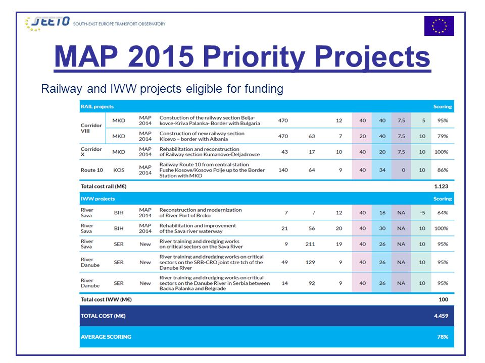 MAP 2015 Priority Projects Railway and IWW projects eligible for funding