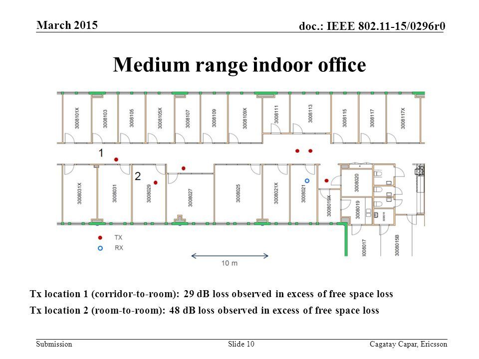 Submission doc.: IEEE /0296r0 Medium range indoor office Tx location 1 (corridor-to-room): 29 dB loss observed in excess of free space loss Tx location 2 (room-to-room): 48 dB loss observed in excess of free space loss Slide 10Cagatay Capar, Ericsson March 2015