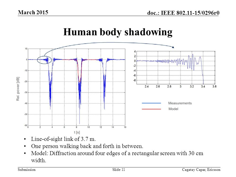 Submission doc.: IEEE /0296r0 Human body shadowing Slide 11Cagatay Capar, Ericsson March 2015 Line-of-sight link of 3.7 m.