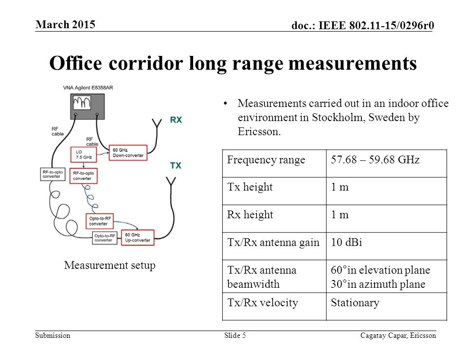 Submission doc.: IEEE /0296r0 Office corridor long range measurements Slide 5Cagatay Capar, Ericsson March 2015 Frequency range57.68 – GHz Tx height1 m Rx height1 m Tx/Rx antenna gain10 dBi Tx/Rx antenna beamwidth 60°in elevation plane 30°in azimuth plane Tx/Rx velocityStationary Measurement setup Measurements carried out in an indoor office environment in Stockholm, Sweden by Ericsson.