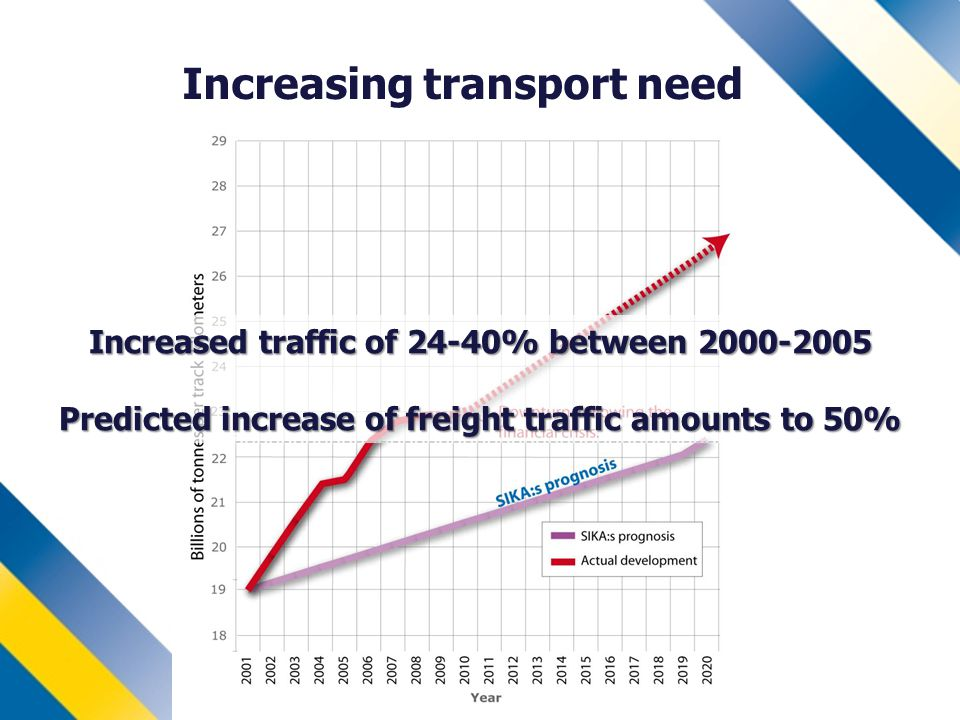 Increasing transport need Increased traffic of 24-40% between Predicted increase of freight traffic amounts to 50%
