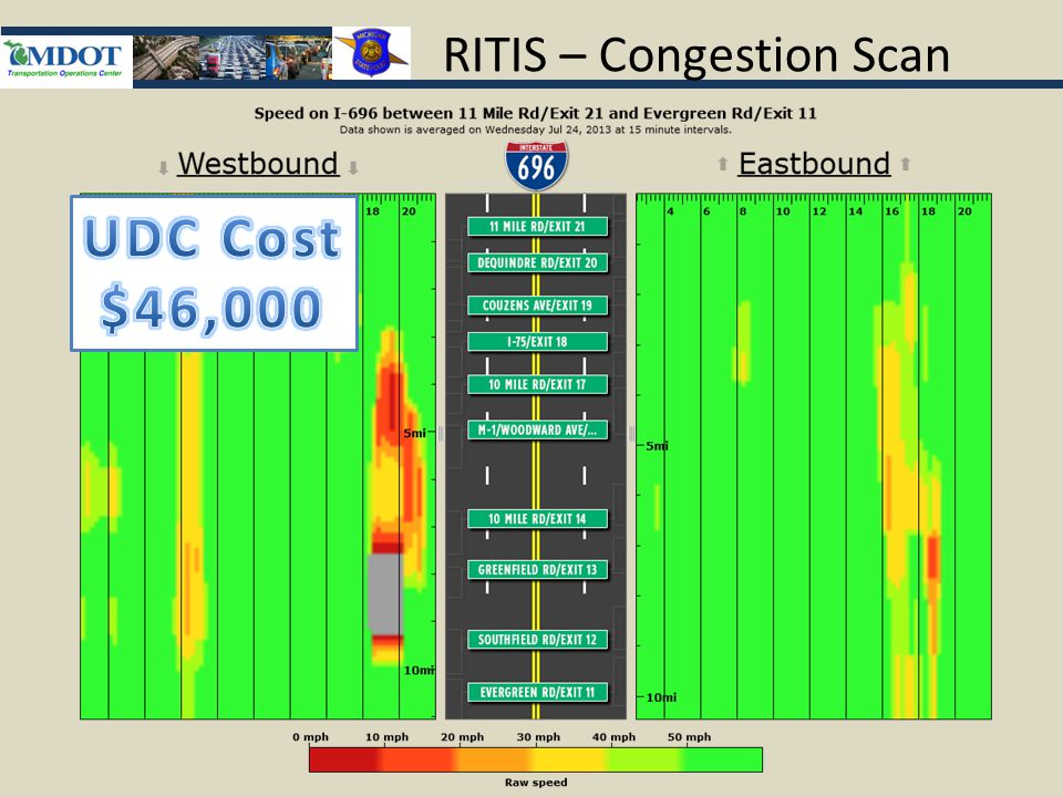 RITIS – Congestion Scan