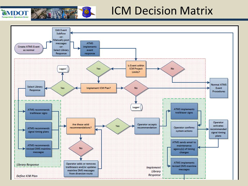 ICM Decision Matrix
