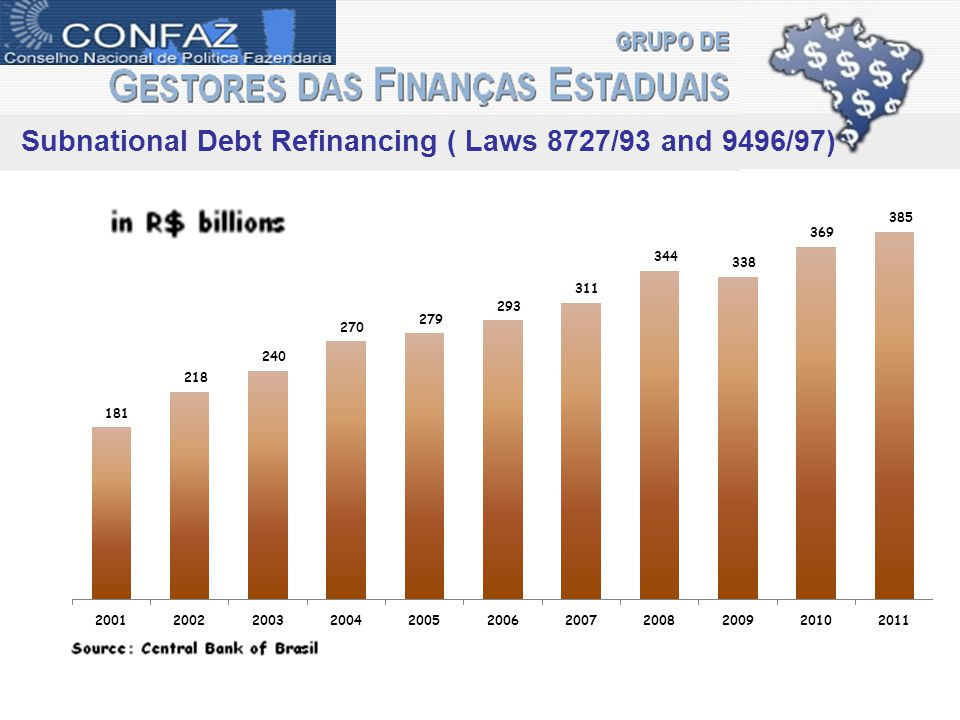 Subnational Debt Refinancing ( Laws 8727/93 and 9496/97)
