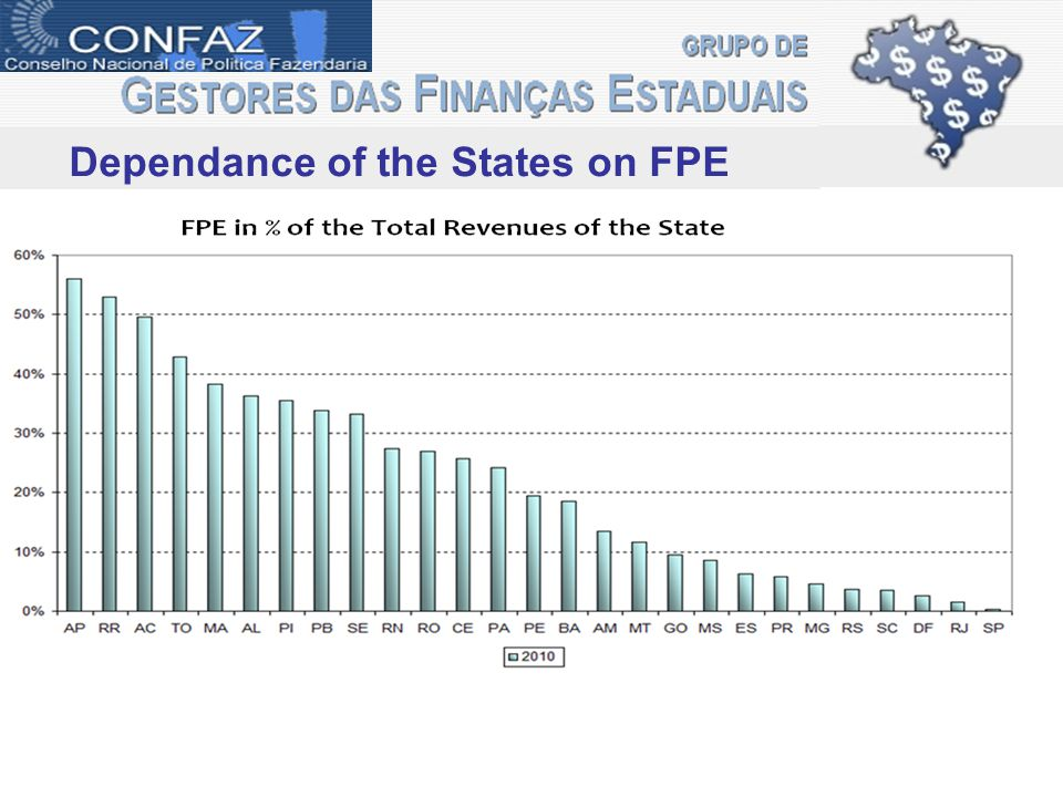 Dependance of the States on FPE FPE
