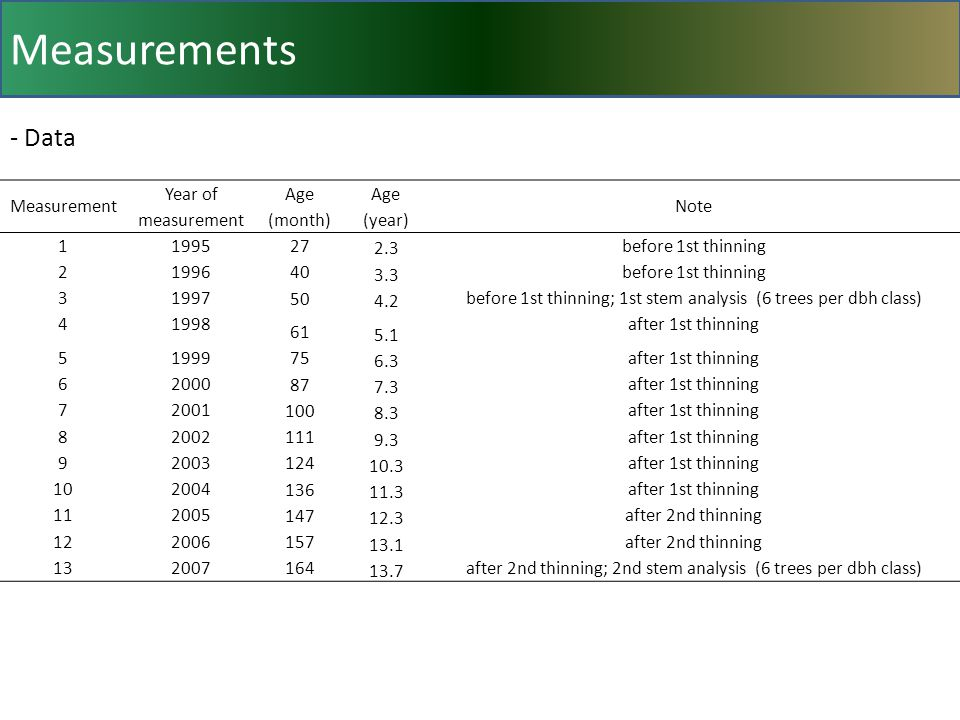 Measurement Year of measurement Age (month) Age (year) Note before 1st thinning before 1st thinning before 1st thinning; 1st stem analysis (6 trees per dbh class) after 1st thinning after 1st thinning after 1st thinning after 1st thinning after 1st thinning after 1st thinning after 1st thinning after 2nd thinning after 2nd thinning after 2nd thinning; 2nd stem analysis (6 trees per dbh class) - Data Measurements
