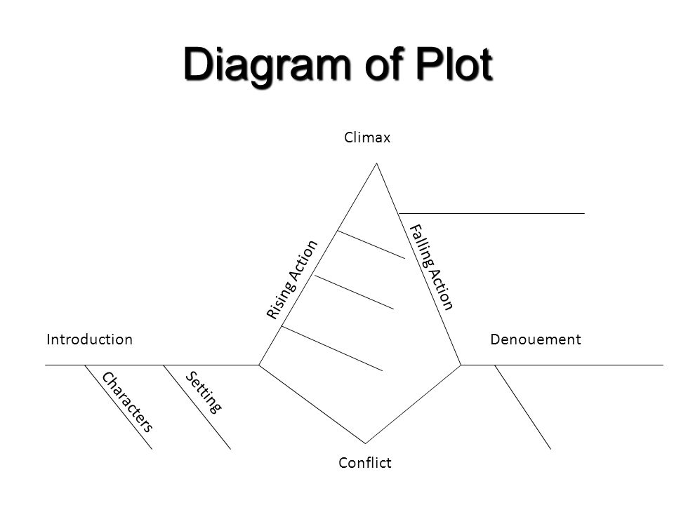 plot diagram of aged mother Literary elements transparency the plot is the sequence of events in a story each event causes or leads to the next events of the plot reveal a problem called.