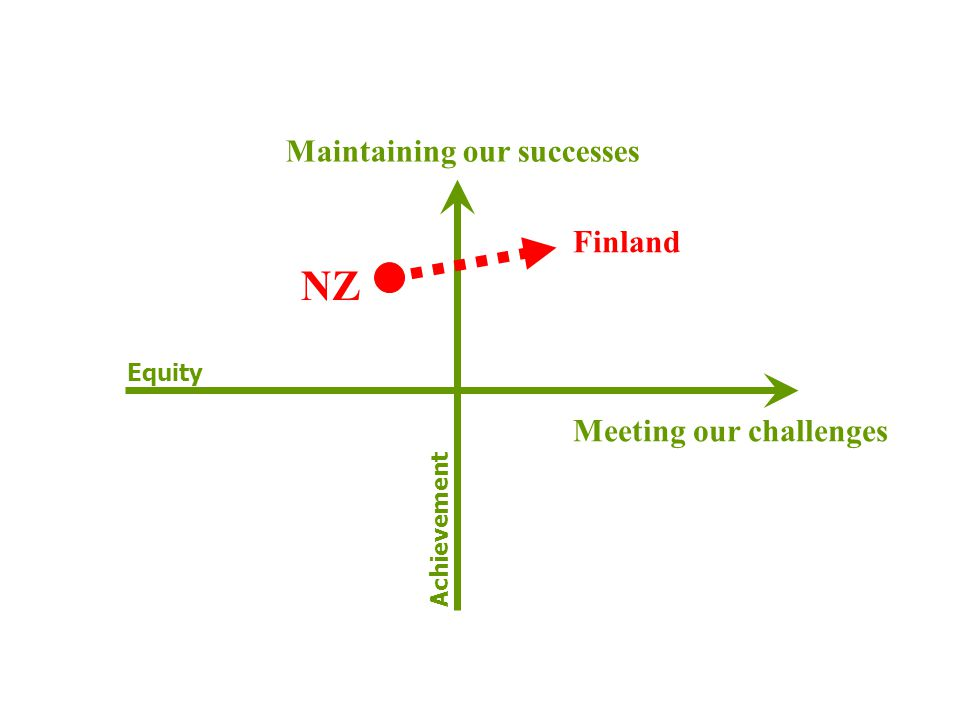 Maintaining our successes Meeting our challenges NZ Finland Equity Achievement