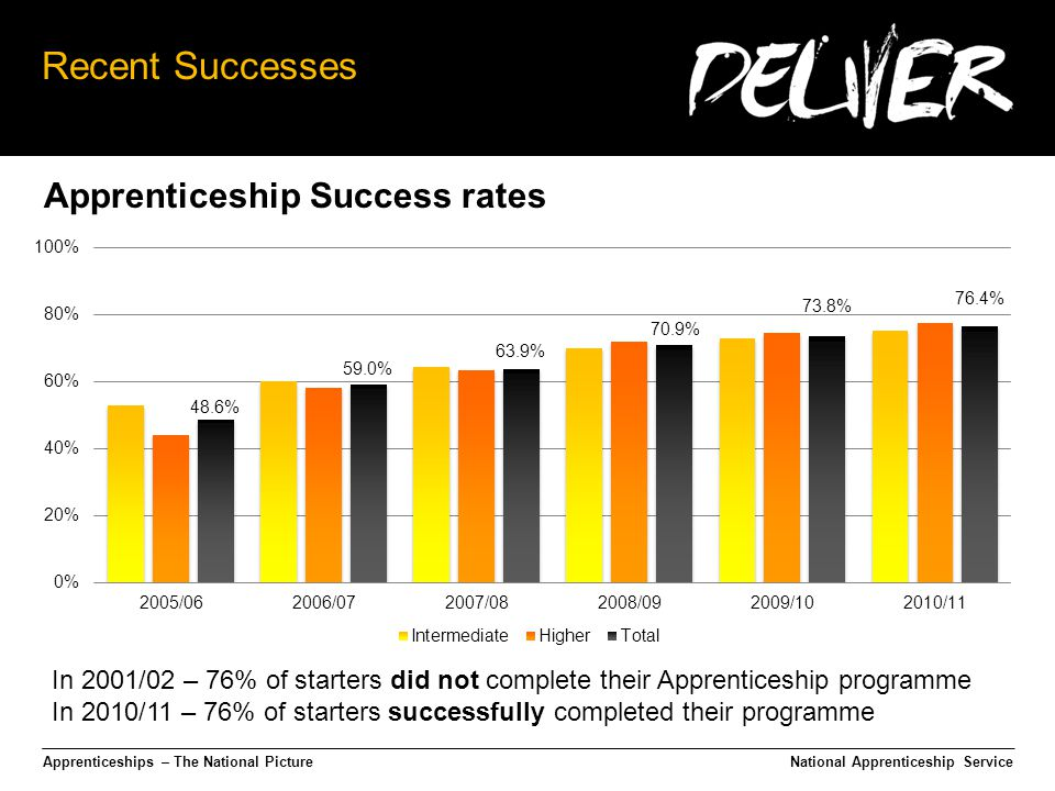 Apprenticeships – The National Picture Recent Successes National Apprenticeship Service In 2001/02 – 76% of starters did not complete their Apprenticeship programme In 2010/11 – 76% of starters successfully completed their programme Apprenticeship Success rates