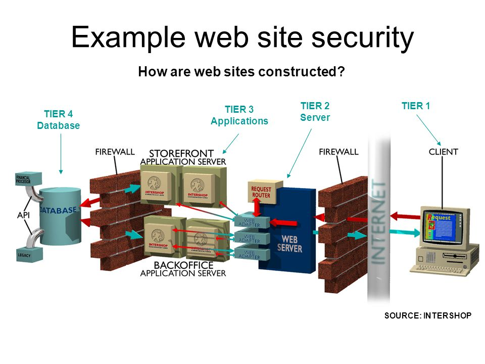 Example web site security SOURCE: INTERSHOP How are web sites constructed.