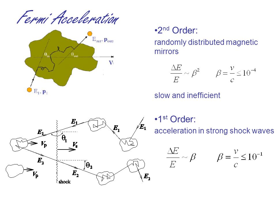 Fermi Acceleration 2 nd Order: randomly distributed magnetic mirrors slow and inefficient 1 st Order: acceleration in strong shock waves