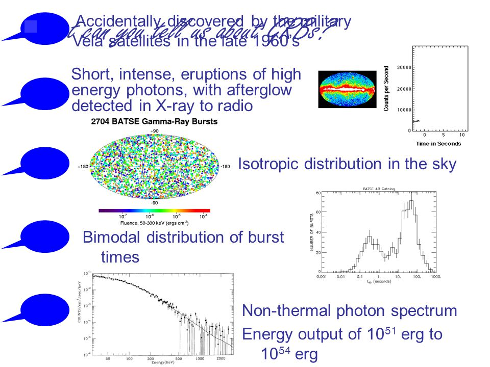 Short, intense, eruptions of high energy photons, with afterglow detected in X-ray to radio Isotropic distribution in the sky Bimodal distribution of burst times Non-thermal photon spectrum Energy output of erg to erg What can you tell us about GRBs.