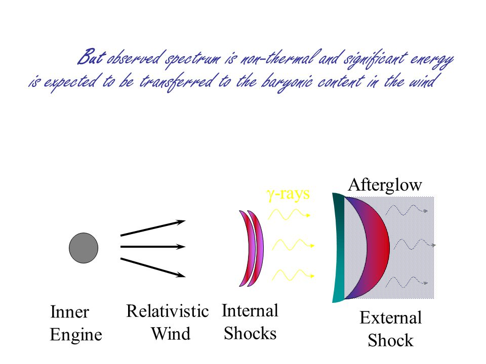 Inner Engine Relativistic Wind External Shock Afterglow Internal Shocks  -rays But observed spectrum is non-thermal and significant energy is expected to be transferred to the baryonic content in the wind
