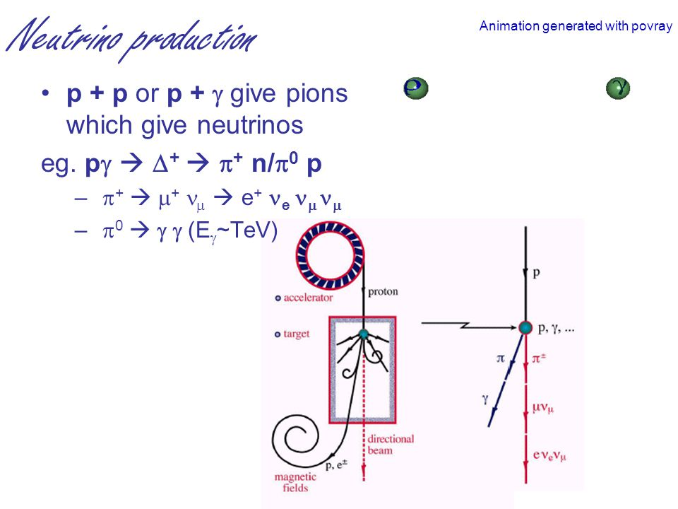Neutrino production p + p or p +  give pions which give neutrinos eg.