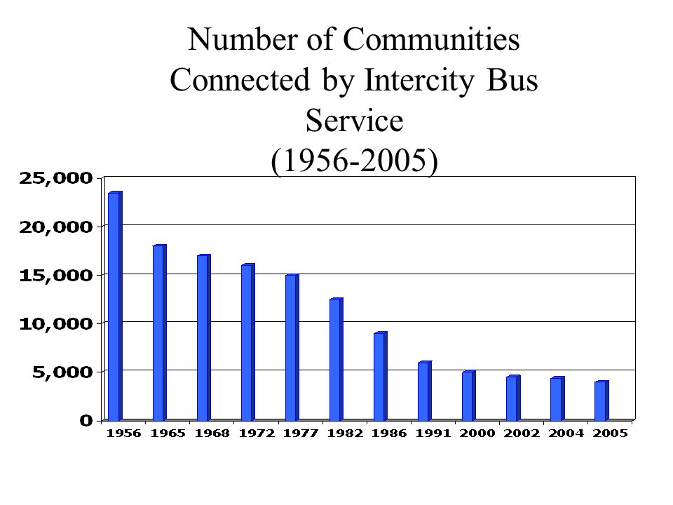Number of Communities Connected by Intercity Bus Service ( )