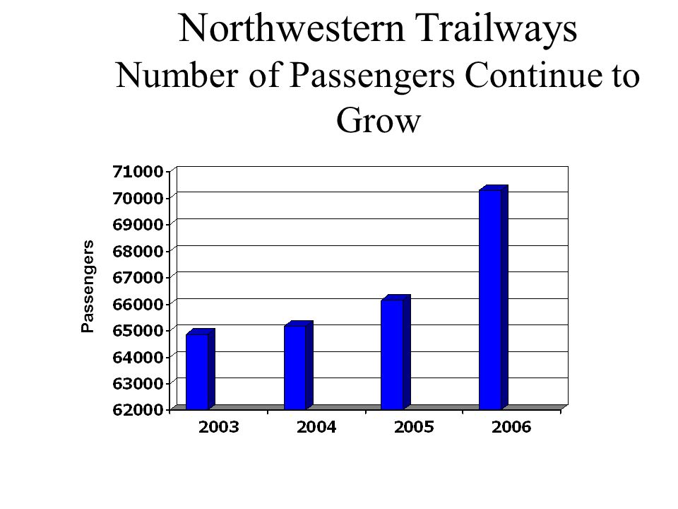 Northwestern Trailways Number of Passengers Continue to Grow Passengers