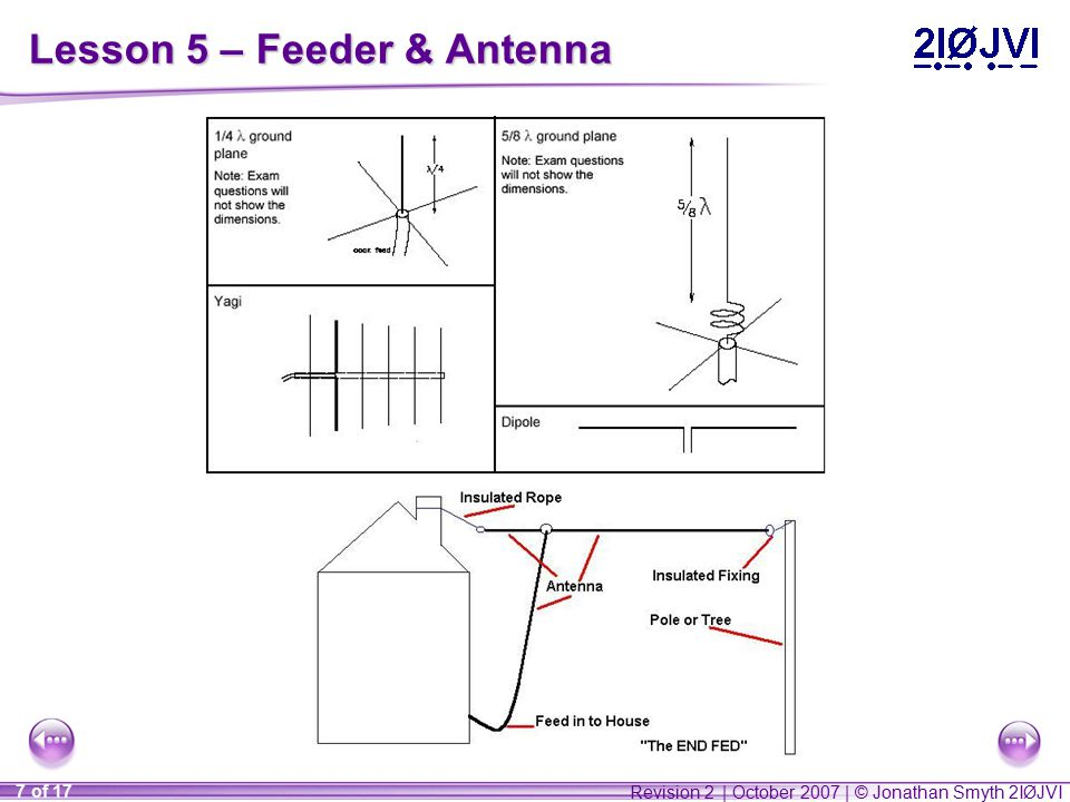 Revision 2 | October 2007 | © Jonathan Smyth 2IØJVI 7 of 17 Lesson 5 – Feeder & Antenna