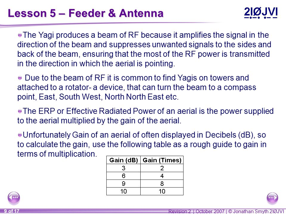 Revision 2 | October 2007 | © Jonathan Smyth 2IØJVI 9 of 17 Lesson 5 – Feeder & Antenna The Yagi produces a beam of RF because it amplifies the signal in the direction of the beam and suppresses unwanted signals to the sides and back of the beam, ensuring that the most of the RF power is transmitted in the direction in which the aerial is pointing.