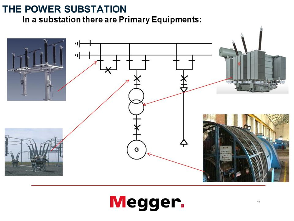 12 THE POWER SUBSTATION In a substation there are Primary Equipments: