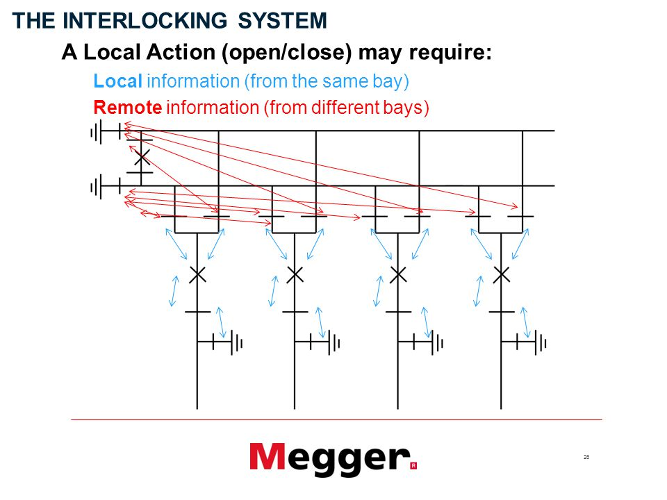 26 A Local Action (open/close) may require: THE INTERLOCKING SYSTEM Remote information (from different bays) Local information (from the same bay)