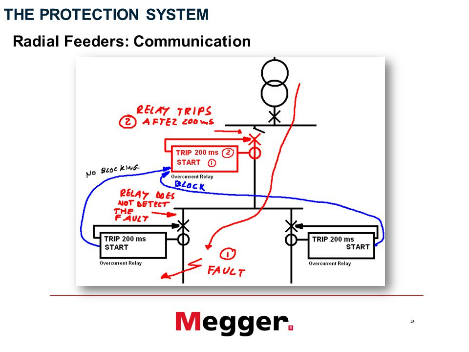 45 THE PROTECTION SYSTEM Radial Feeders: Communication