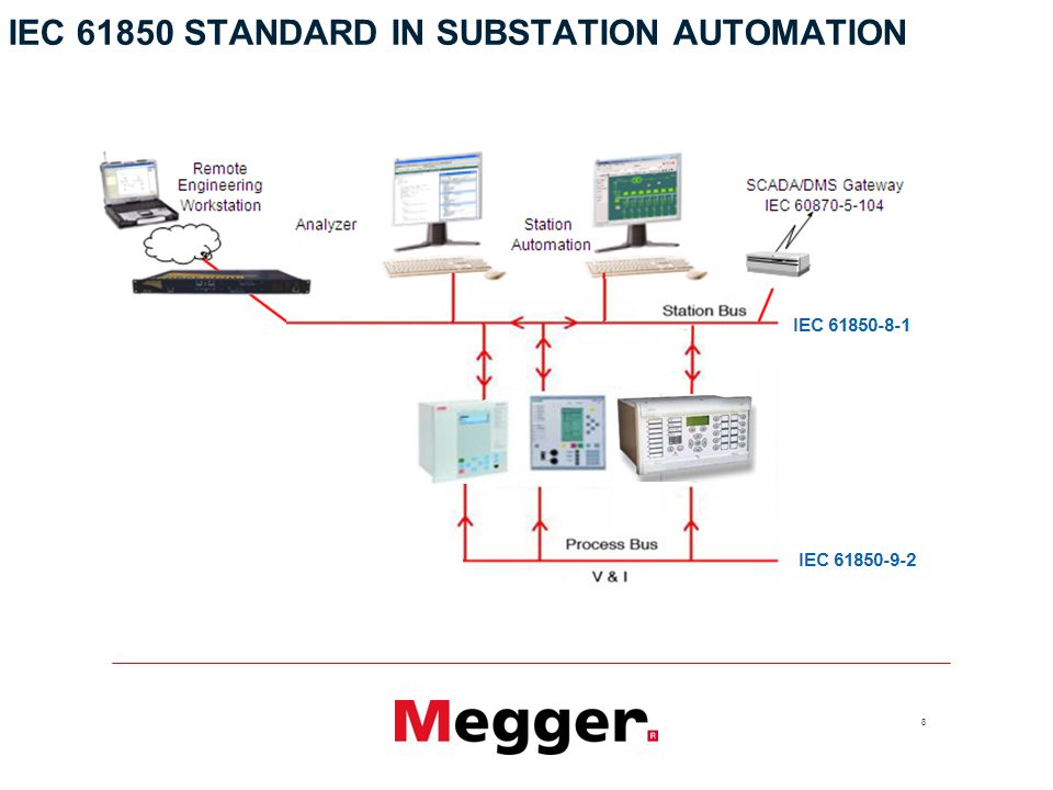 8 IEC STANDARD IN SUBSTATION AUTOMATION