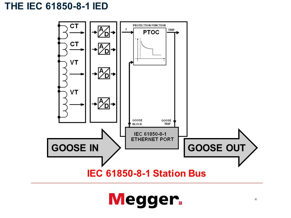 90 THE IEC IED GOOSE INGOOSE OUT IEC Station Bus