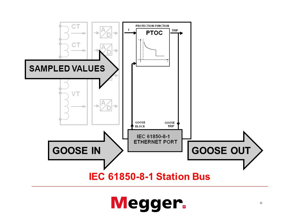 92 GOOSE INGOOSE OUT IEC Station Bus SAMPLED VALUES