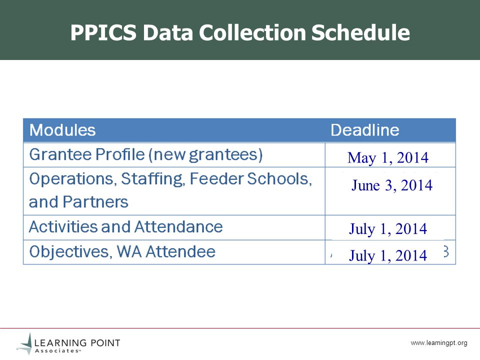PPICS Data Collection Schedule May 1, 2014 June 3, 2014 July 1, 2014