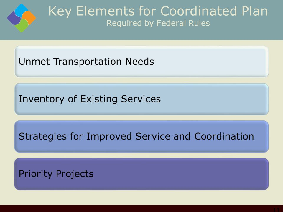 Key Elements for Coordinated Plan Required by Federal Rules Unmet Transportation NeedsInventory of Existing ServicesStrategies for Improved Service and CoordinationPriority Projects 11